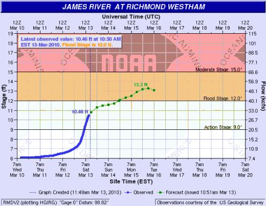 Richmond-Westham River Levels