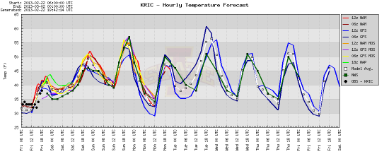 KRIC Temp forecast valid 1942Z 0222