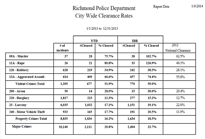 RPD-Stats-Clear