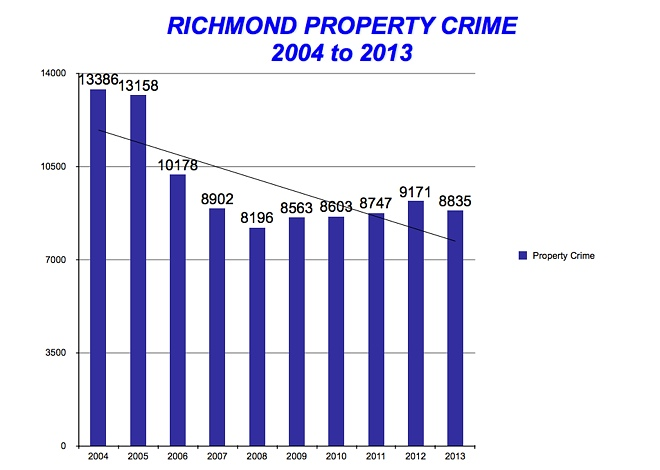 RPD-Stats-Property