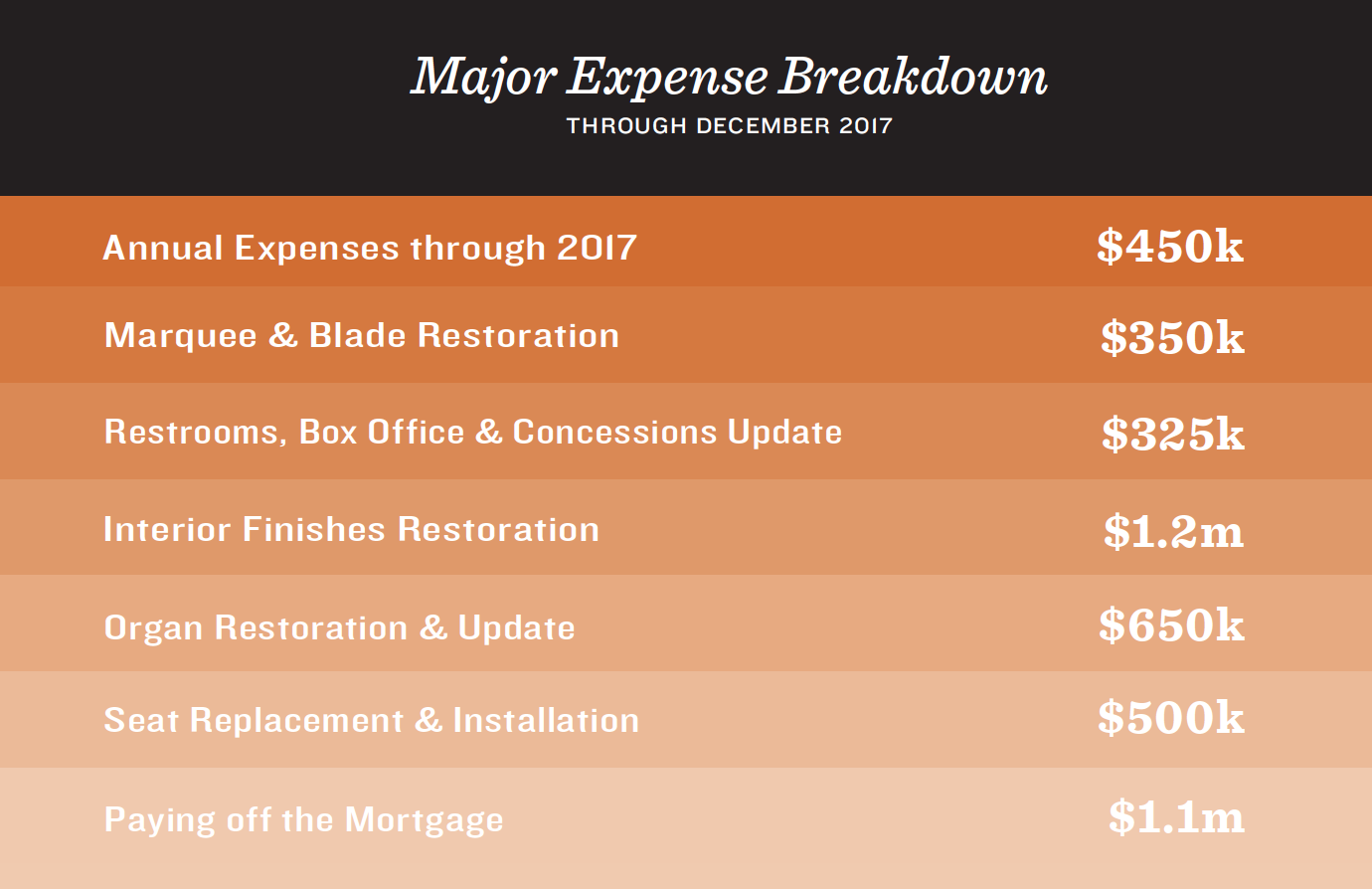 Byrd Theatre Expenses