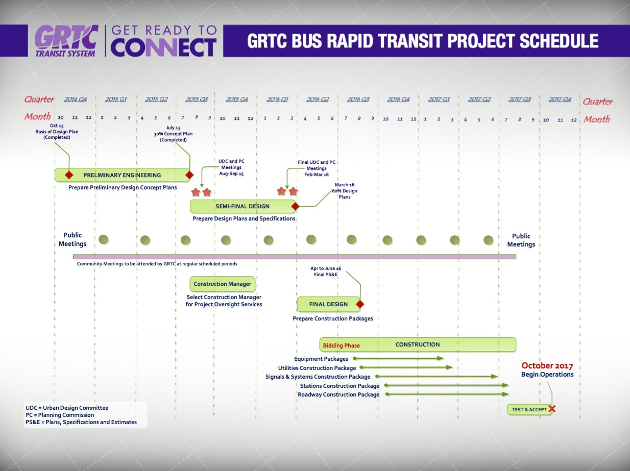 Here's your map for future BRT progress. Get excited for October 2017!